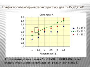 График вольт-амперной характеристики для T=15,20,25oC Оптимальный режим – точ