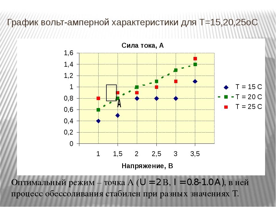 График вольт-амперной характеристики для T=15,20,25oC Оптимальный режим – точ...