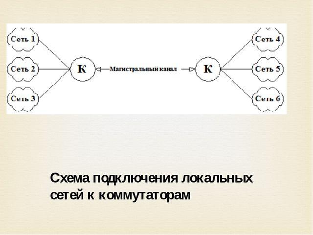 Схема подключения локальных сетей к коммутаторам