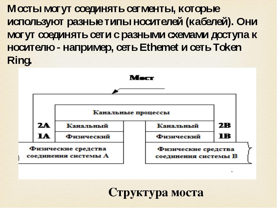 Мосты могут соединять сегменты, которые используют разные типы носителей (каб...