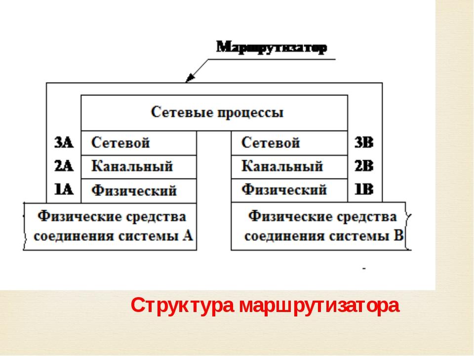 Структура маршрутизатора