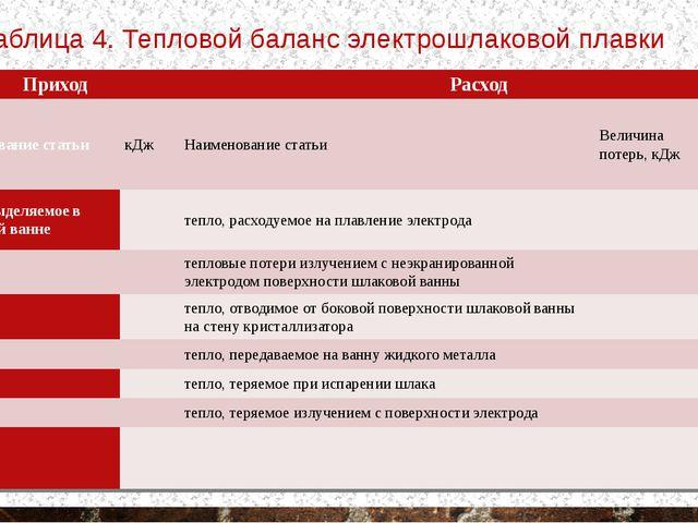 Таблица 4. Тепловой баланс электрошлаковой плавки Приход Расход Наименование...