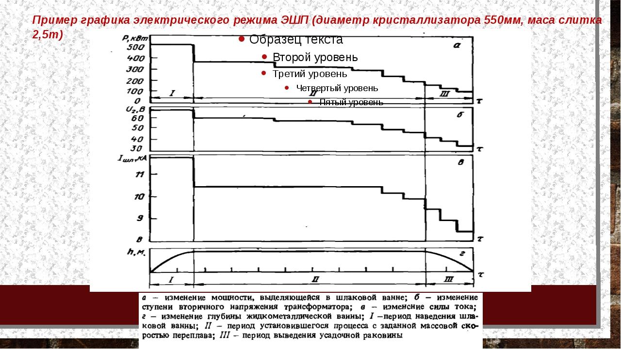 Пример графика электрического режима ЭШП (диаметр кристаллизатора 550мм, мас...