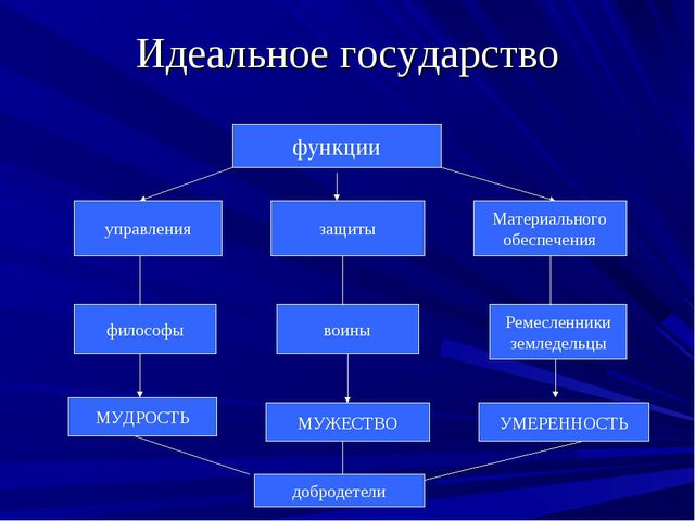 Идеальное государство функции управления защиты Материального обеспечения фил...