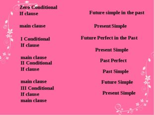 Zero Conditional If clause main clause I Conditional If clause main clause II