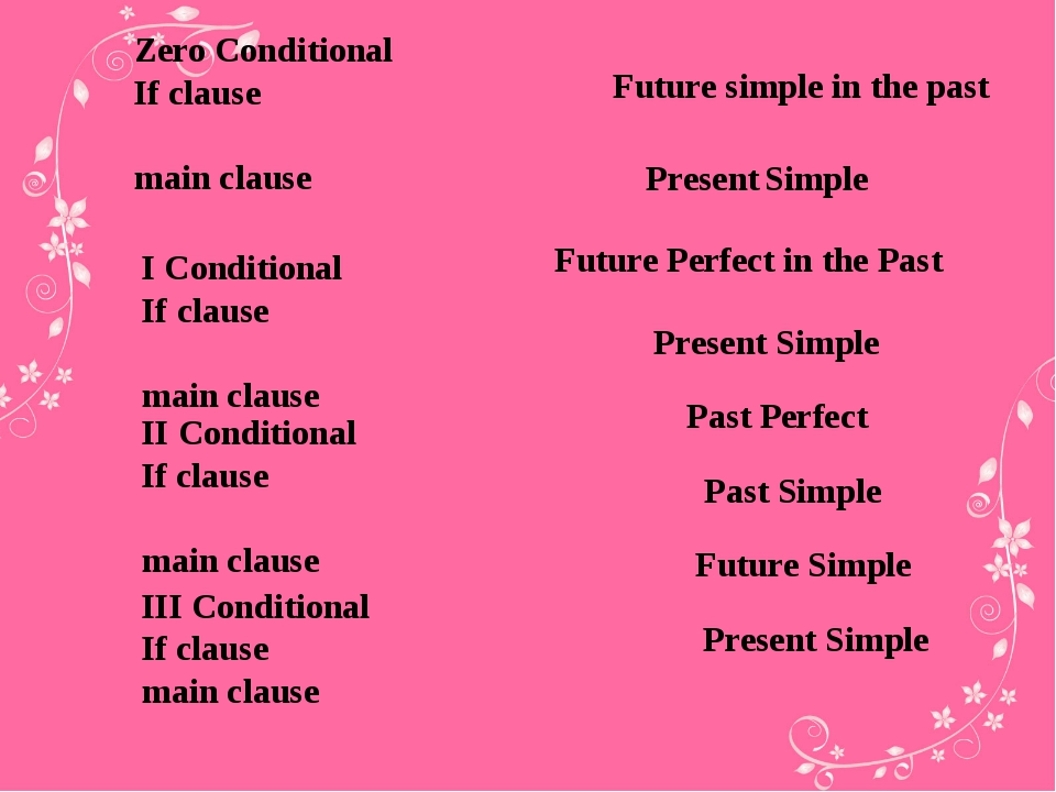 Zero Conditional If clause main clause I Conditional If clause main clause II...