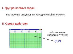 I. Круг решаемых задач - построение рисунков на координатной плоскости II. Ср