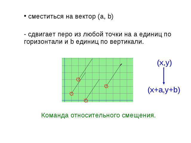 сместиться на вектор (a, b) - сдвигает перо из любой точки на a единиц по го...