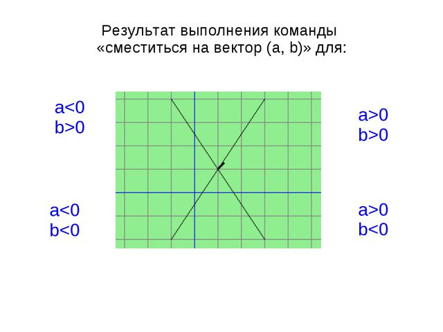 Результат выполнения команды «сместиться на вектор (a, b)» для: a>0 b>0 a0 a