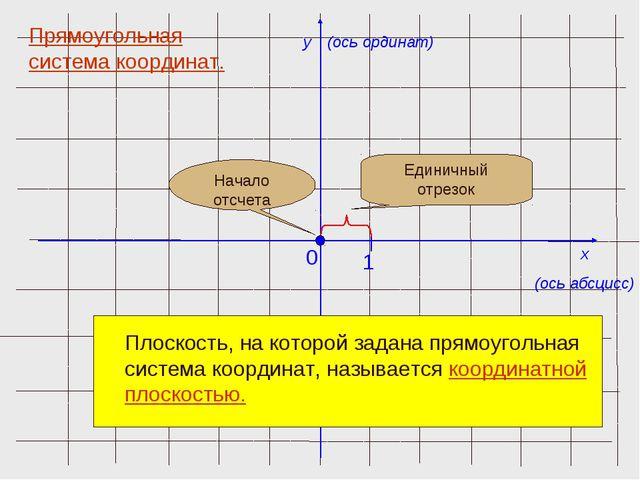 x (ось абсцисс) y (ось ординат) 0 1 Прямоугольная система координат. Единичны...