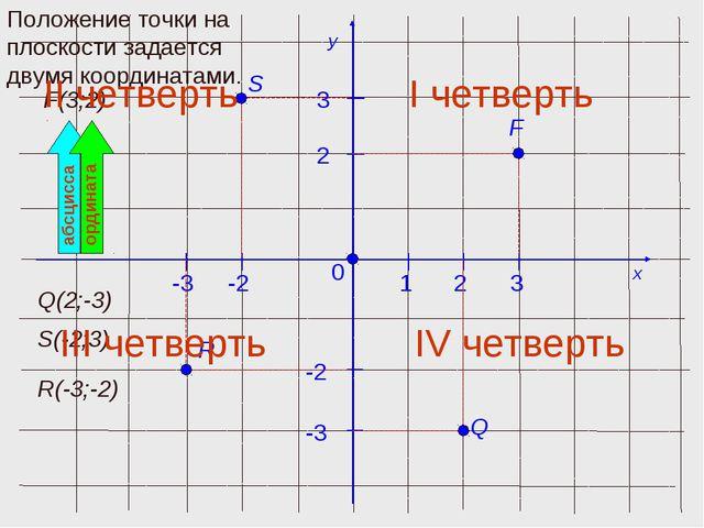 x y 0 1 F(3;2) Положение точки на плоскости задается двумя координатами. абсц...