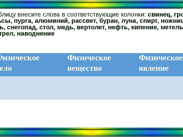 В таблицу внесите слова в соответствующие колонки: свинец, гром, рельсы, пург...