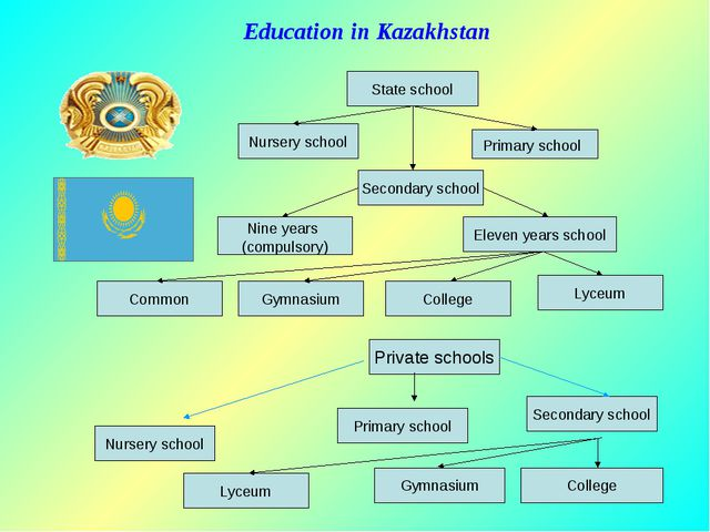 Education in Kazakhstan