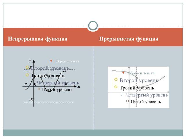 Непрерывная функция Прерывистая функция