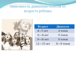 Зависимость диапазона голосов от возраста ребенка Возраст Диапазон 4—5 лет 4
