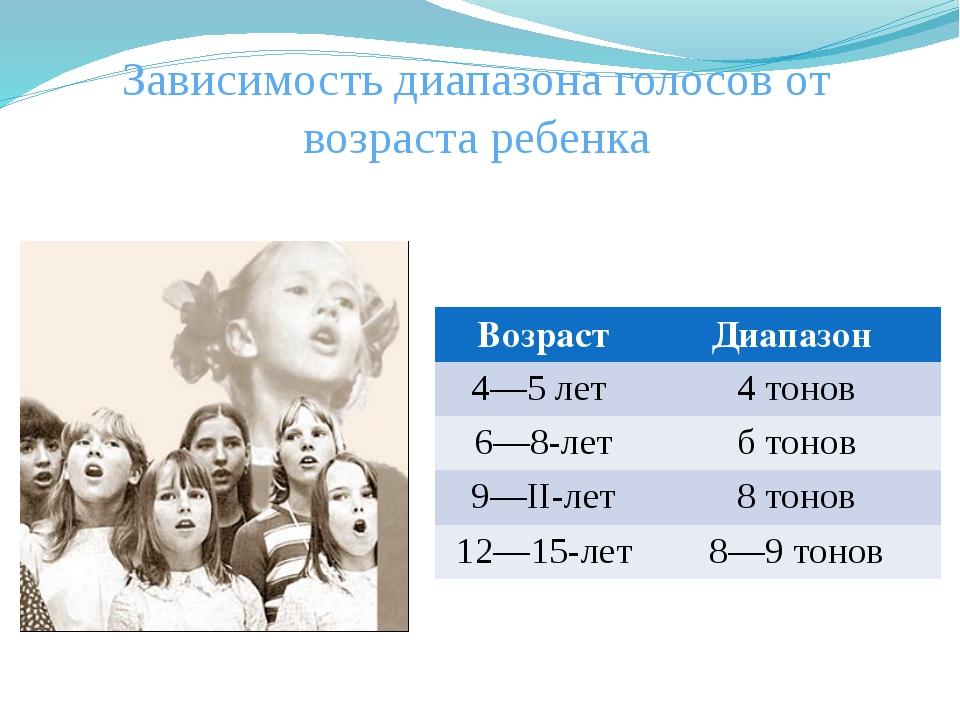 Зависимость диапазона голосов от возраста ребенка Возраст Диапазон 4—5 лет 4...