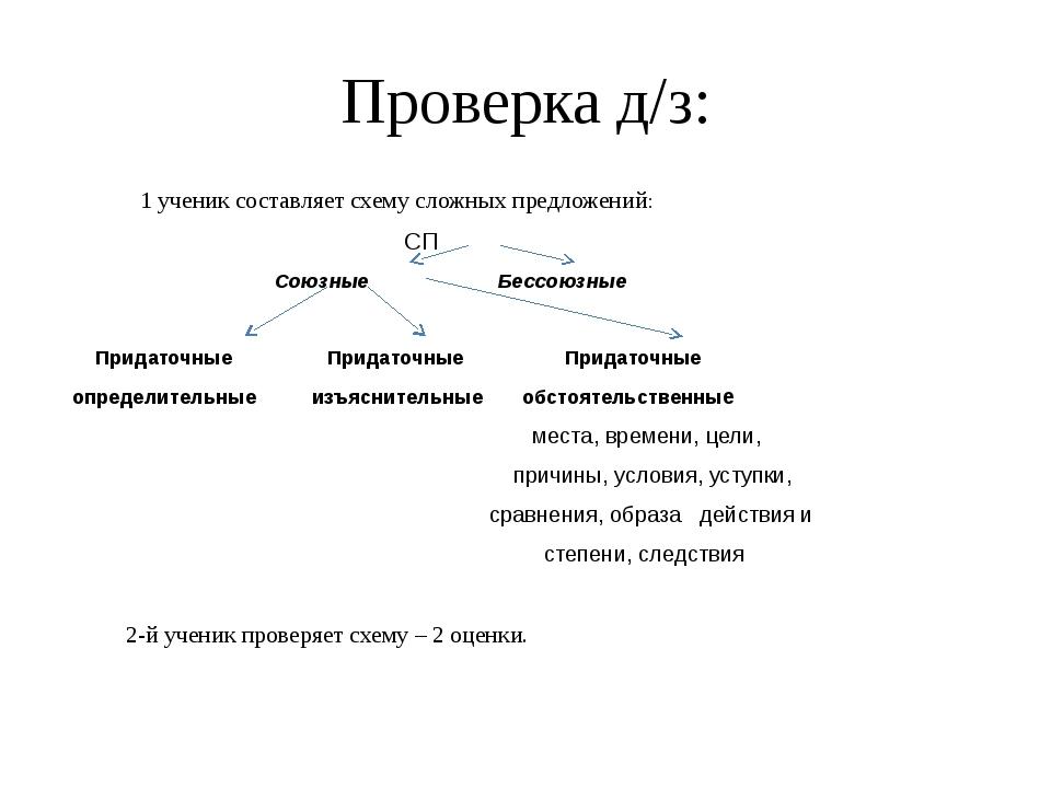 Проверка д/з: 1 ученик составляет схему сложных предложений: СП Союзные Бессо...