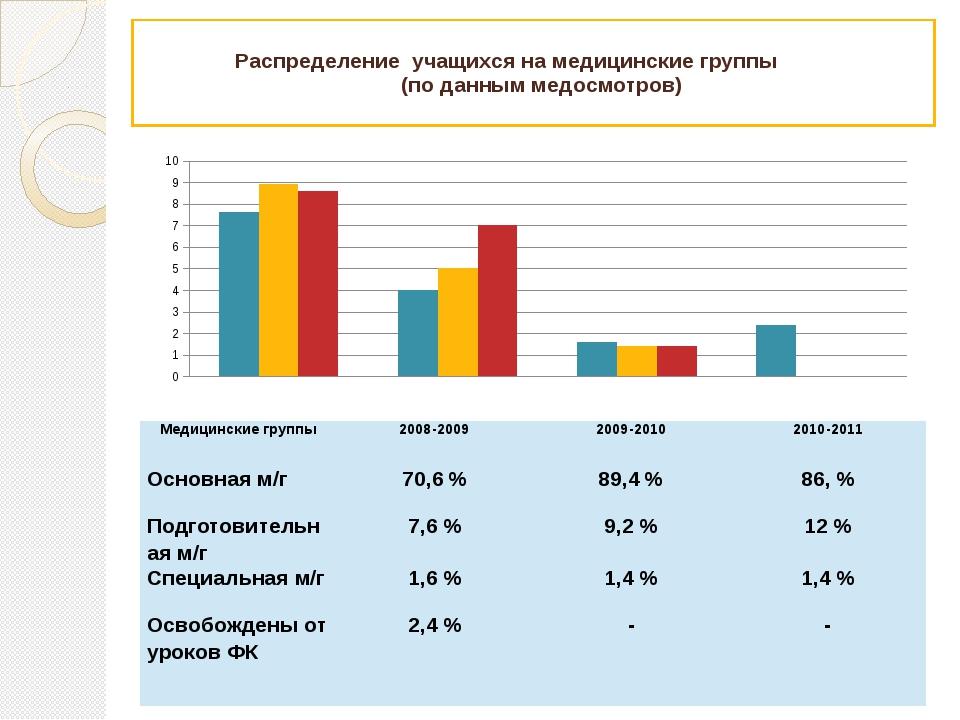 Распределение учащихся на медицинские группы (по данным медосмотров) Медицин...
