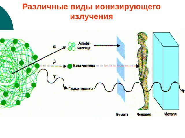 Различные виды ионизирующего излучения
