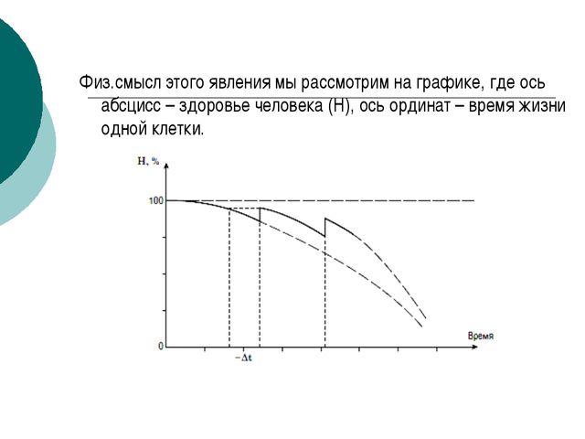 Физ.смысл этого явления мы рассмотрим на графике, где ось абсцисс – здоровье...