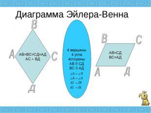 Диаграмма Эйлера-Венна АВ=ВС=СД=АД АС ВД АВ=СД ВС=АД 4 вершины 4 угла 4сторон