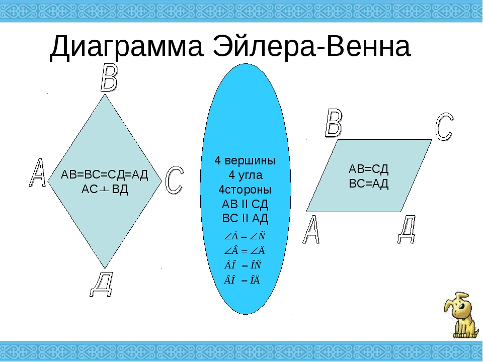 Диаграмма Эйлера-Венна АВ=ВС=СД=АД АС ВД АВ=СД ВС=АД 4 вершины 4 угла 4сторон...