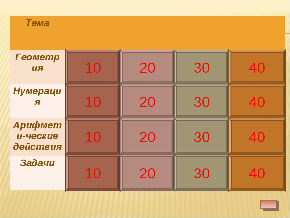 10 10 20 30 40 20 30 40 10 20 30 40 10 20 30 40 10 Тема Геометрия10203...
