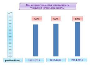 Мониторинг качества успеваемости учащихся начальной школы 2012-2013 2013-2014