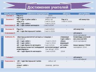 Достижения учителей № Ф.И.учителя районноемероприятие область республика 1. А