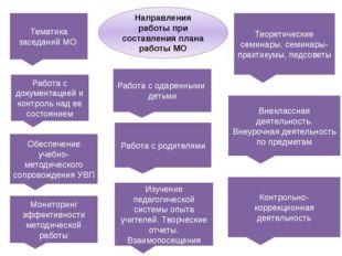 Направления работы при составления плана работы МО Тематика заседаний МО Обес