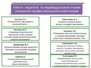 Анесова Э.А. «Экологическое образование в начальной школе » Бекенова З.К. «П