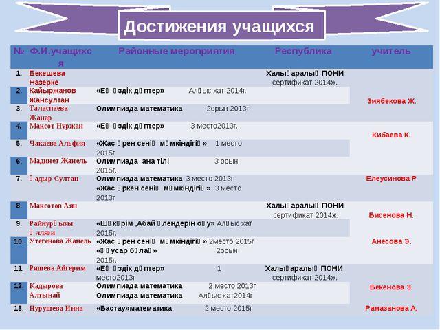 Достижения учащихся № Ф.И.учащихся Районныемероприятия Республика учитель 1....