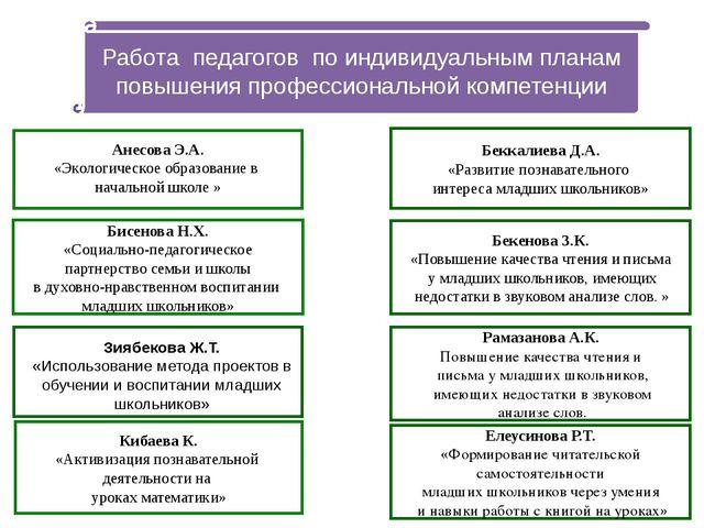 Анесова Э.А. «Экологическое образование в начальной школе » Бекенова З.К. «П...