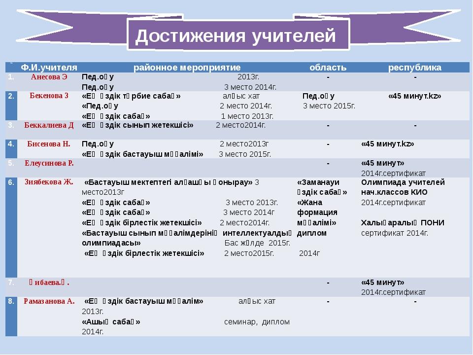 Достижения учителей № Ф.И.учителя районноемероприятие область республика 1. А...