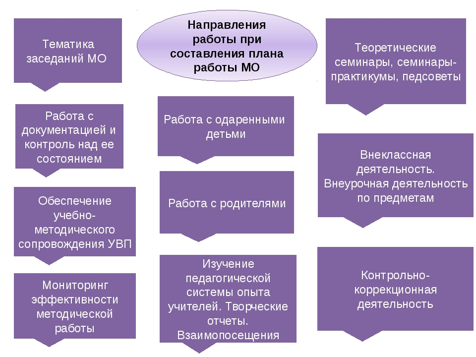 Направления работы при составления плана работы МО Тематика заседаний МО Обес...