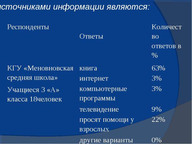 источниками информации являются: Респонденты Ответы Количество ответов в %...
