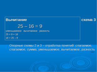 Вычитание схема 3 25 – 16 = 9 уменьшаемое вычитаемое разность 25 = 9 + 16 16