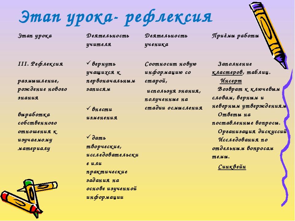 Этап урока- рефлексия Этап урокаДеятельность учителя Деятельность ученикаП...