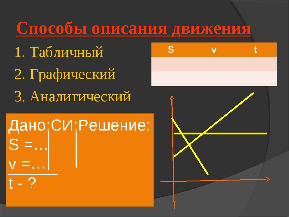 Способы описания движения 1. Табличный 2. Графический 3. Аналитический Дано:С...