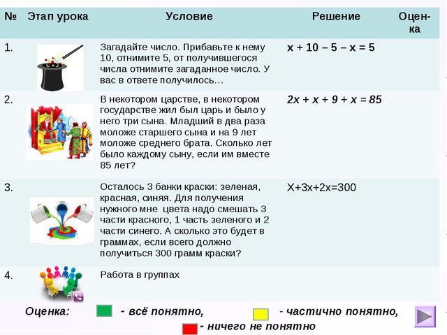 Оценка: - всё понятно, - частично понятно, - ничего не понятно №Этап урока...