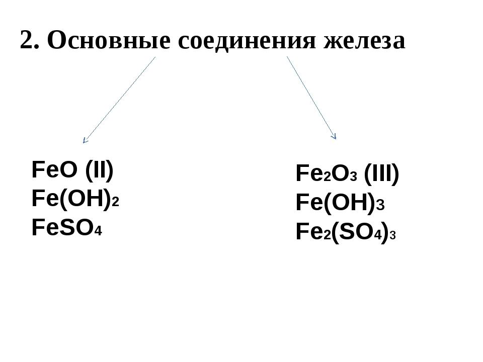 2. Основные соединения железа FeO (II) Fe(OH)2 FeSO4 Fe2O3 (III) Fe(OH)3 Fe2(...
