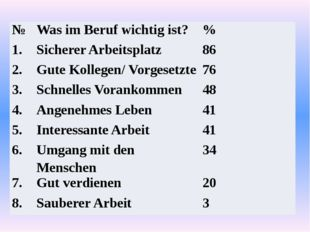 № WasimBerufwichtigist? % 1. Sicherer Arbeitsplatz 86 2. Gute Kollegen/ Vorge