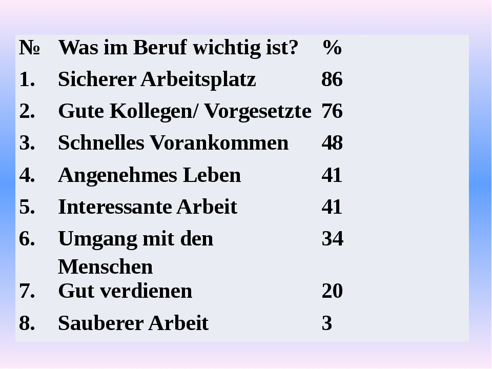 № WasimBerufwichtigist? % 1. Sicherer Arbeitsplatz 86 2. Gute Kollegen/ Vorge...