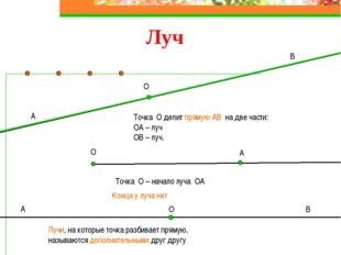 Луч О Точка О делит прямую АВ на две части: ОА – луч ОВ – луч. А В О А Точка