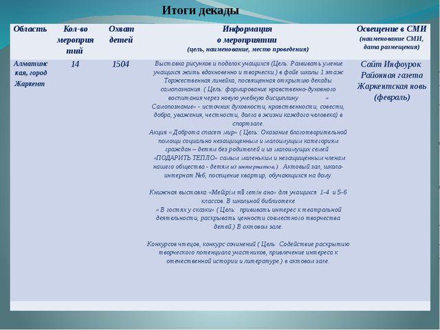 Итоги декады Область Кол-во мероприятий Охват детей Информация о мероприятии...