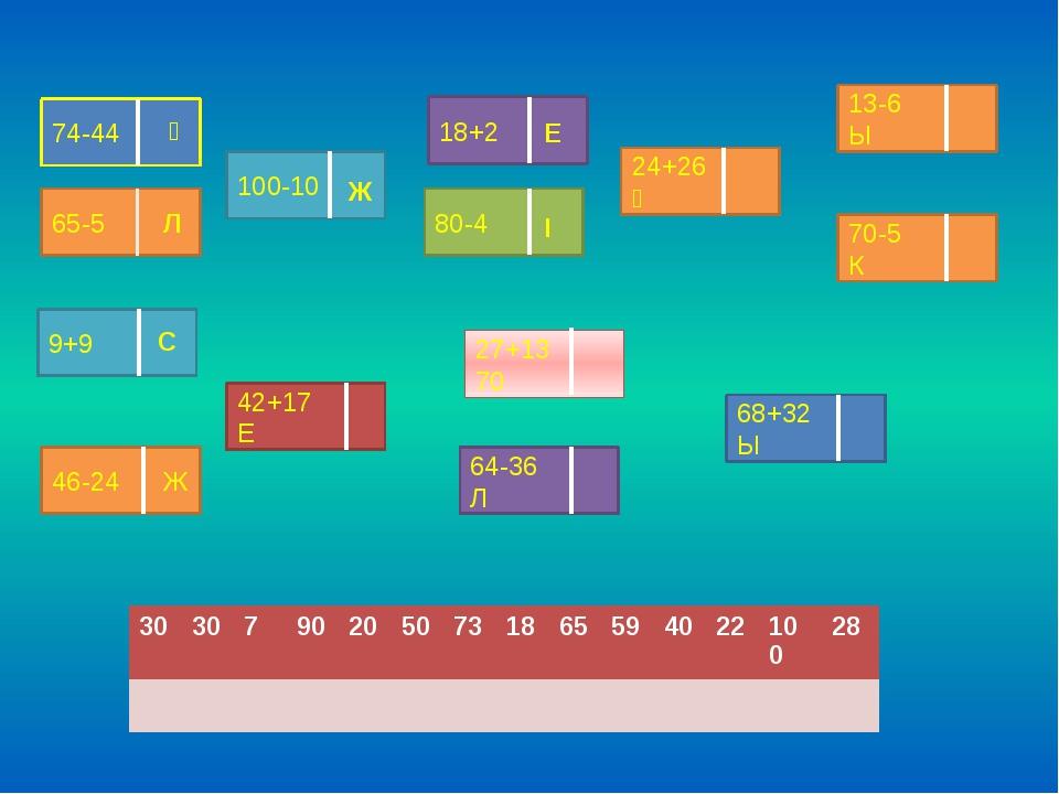 74-44 Ұ 65-5 100-10 18+2 80-4 70-5 К 13-6 Ы 24+26 Ң 9+9 46-24 Ж 42+17 Е 68+32...