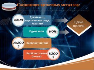 Соединения щелочных металлов: Едкий натр, каустическая сода, каустник NaOH KO