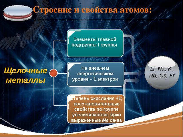 Строение и свойства атомов: Элементы главной подгруппы I группы На внешнем эн...