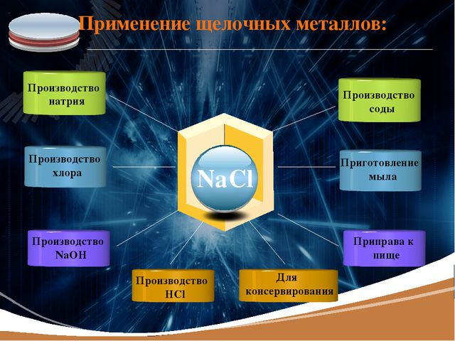 Применение щелочных металлов: NaCl Производство натрия Производство хлора Пр...