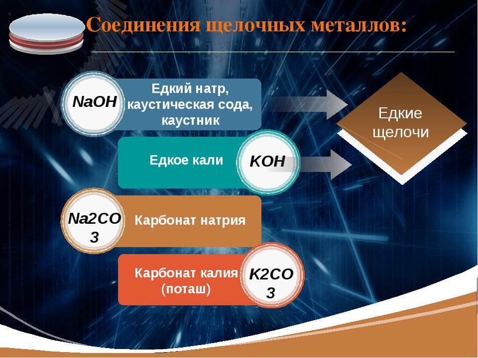 Соединения щелочных металлов: Едкий натр, каустическая сода, каустник NaOH KO...